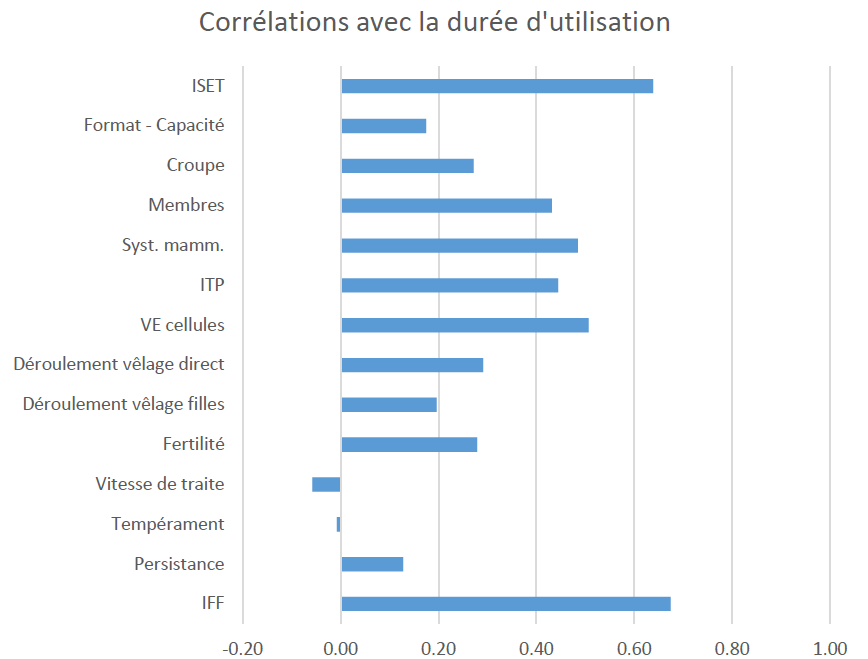 correllation_duree_lactation